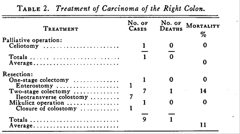 Primary Anastomosis in Carcinoma of the Colon | NEJM