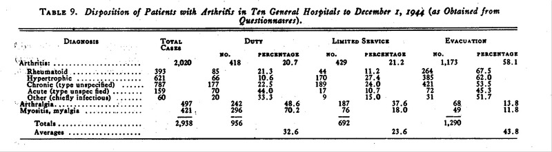 Table 9 Disposition Of Patients With Arthritis In Ten General Hospitals To December 1 1944 As Obtained From Questionnaires