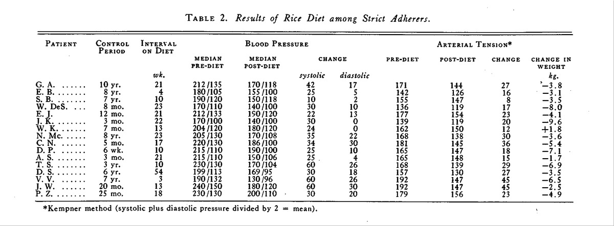 Table 2. Results of Rice Diet among Strict Adherers.