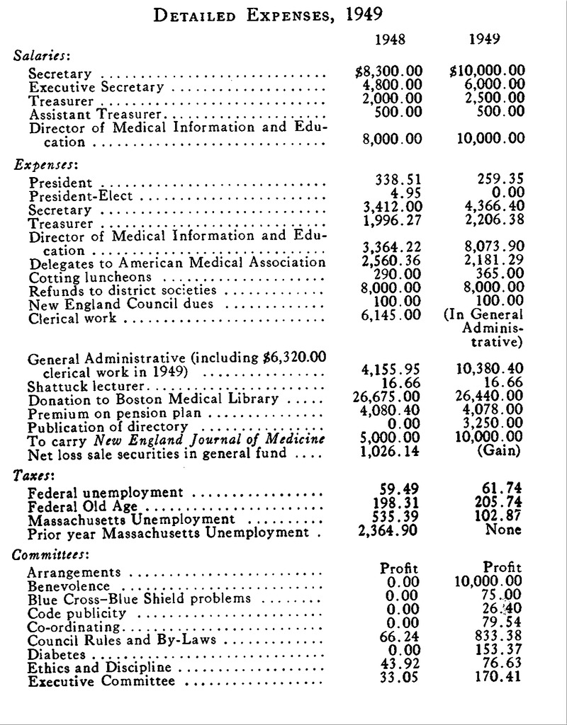 Massachusetts Medical Society — Proceedings of the Council