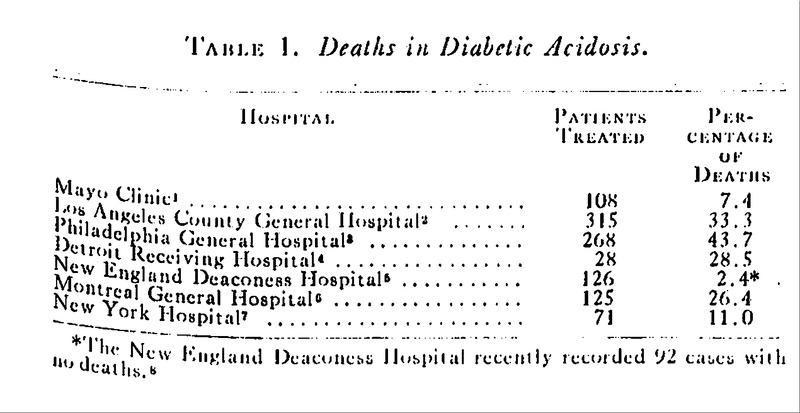 Diabetic Ácidosis — Results of Treatment in 67 Consecutive Cases   NEJM