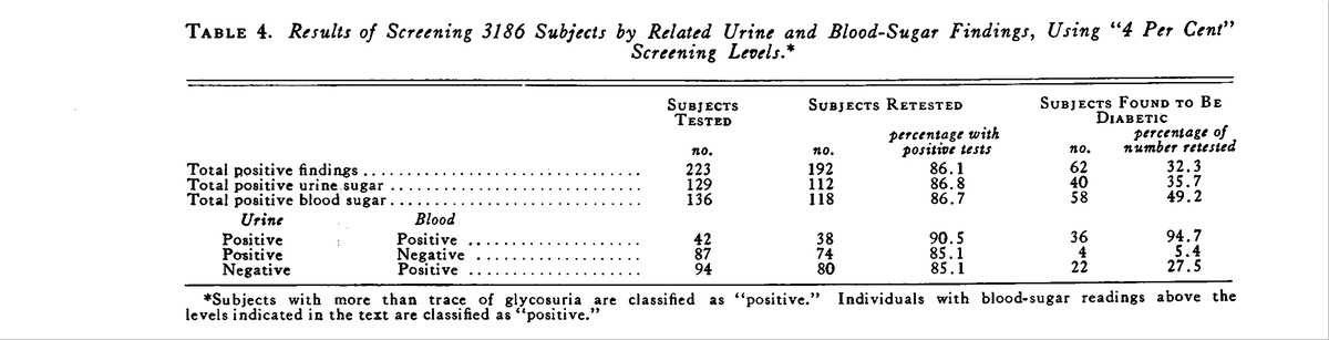 A comparison of blood sugar and urine sugar determinations for the results of screening 3186 subjects by related urine and blood sugar findings using 4 per cent screening levels sciox Gallery