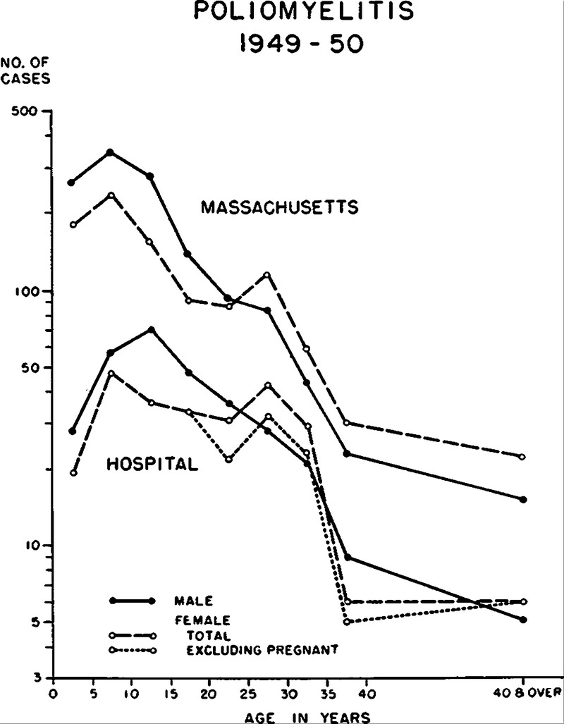 This figure is in close agreement with numerous other reports on the  frequency of poliomyelitis during pregnancy.