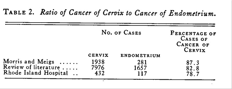 Cancer of the Uterine Cervix — A Study of 432 Cases Seen at