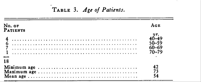 Treatment of Thoracic Aortic Aneurysms by the Pack Method of