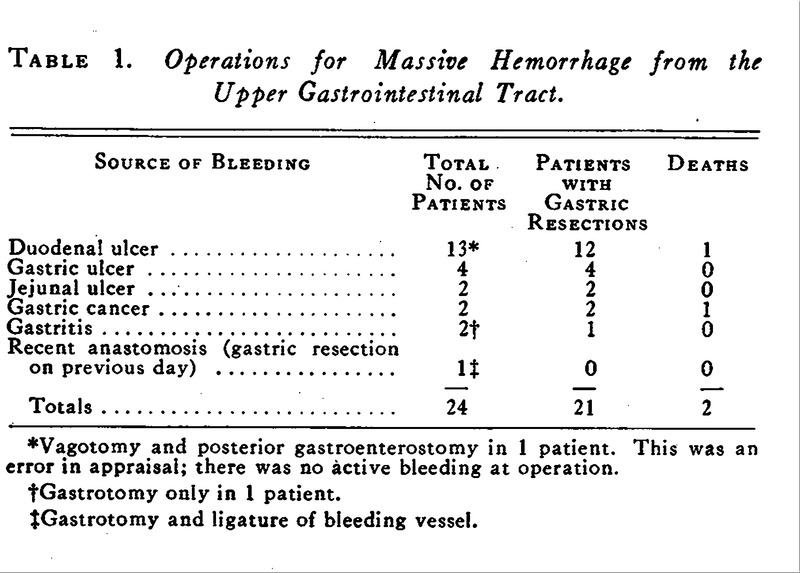 Management of Bleeding from the Upper Gastrointestinal Tract
