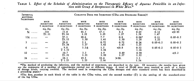 Continuous vs  Discontinuous Therapy with Penicillin — The