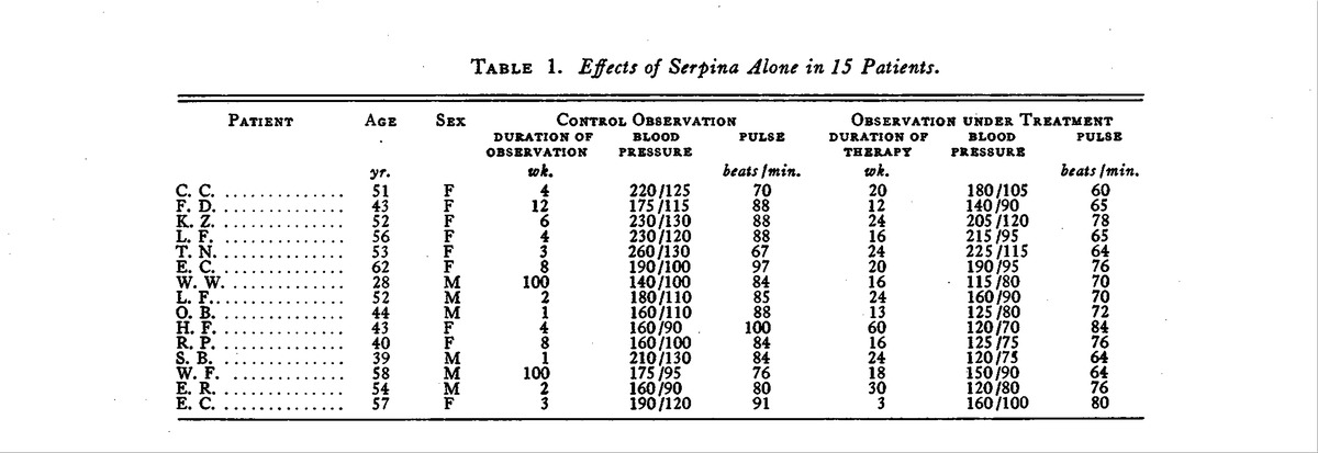 Table 1. Effects of Serpina Alone in 15 Patients.