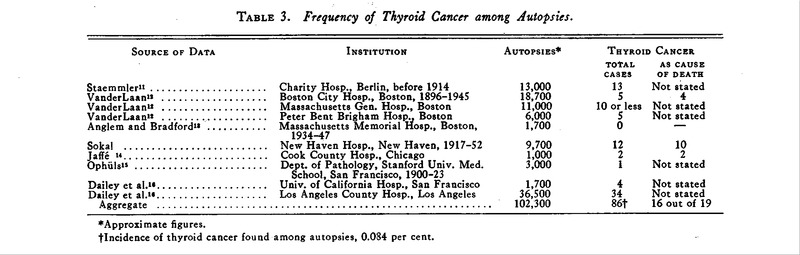 Occurrence of Thyroid Cancer | NEJM