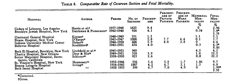 Cesarean Sections at the Beth Israel Hospital, 1950–1953 | NEJM