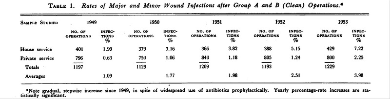 Postoperative Wound Infections Due to Staphylococcus aureus
