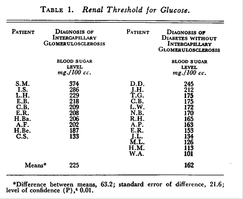 Renal Threshold for Glucose.