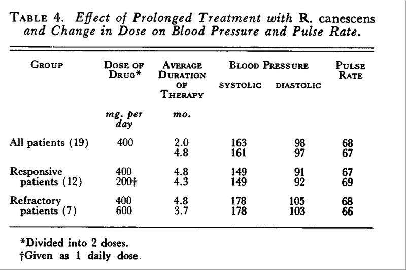 Hypertension Treated with Rauwolfia canescens — A Comparison