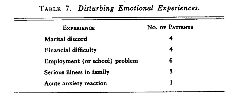 Observations in a Control Group of Patients in Psychosomatic