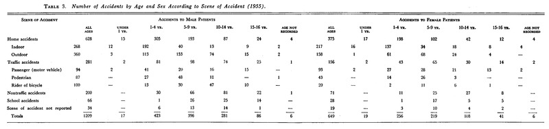 Accidental Injuries to Children | NEJM