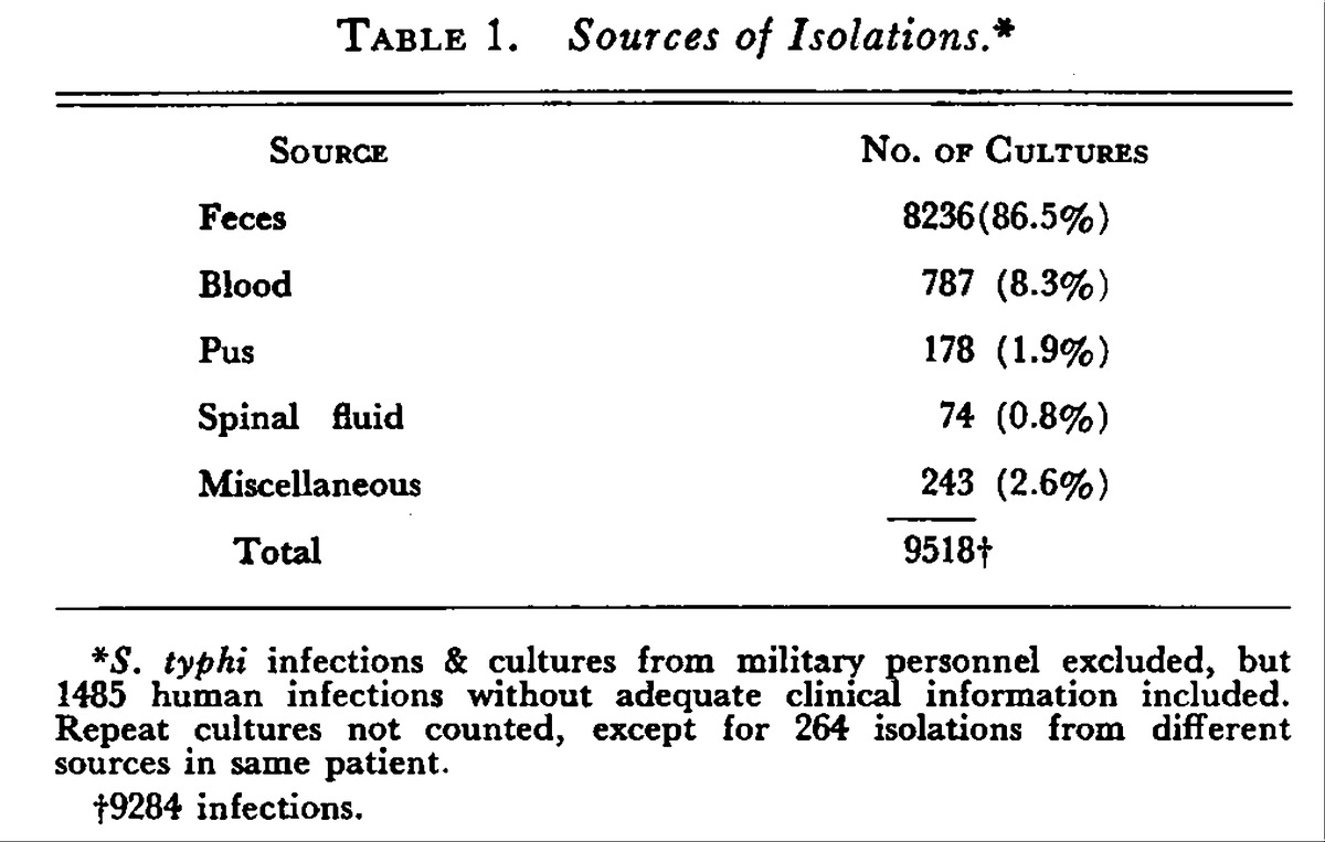 Clinical manifestations of salmonellosis in man an evaluation of table 1 1betcityfo Images