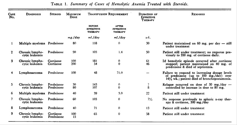 Steroids for anemia ufc steroid use