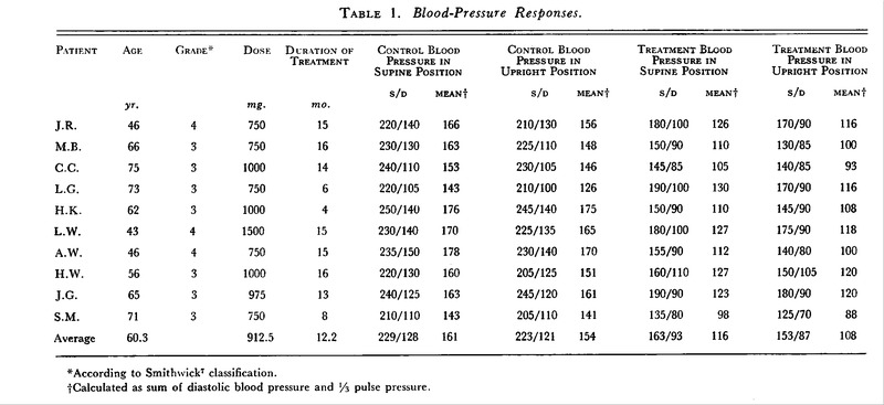 Blood-Pressure Responses.