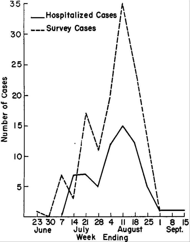 Epidemic Infection With Coxsackie Virus Group B Type 5 Clinical Diagram 7 Stepping To The Left Full Size Figure 4 Comparison Of Hospitalized And Survey Patients According Week Onset