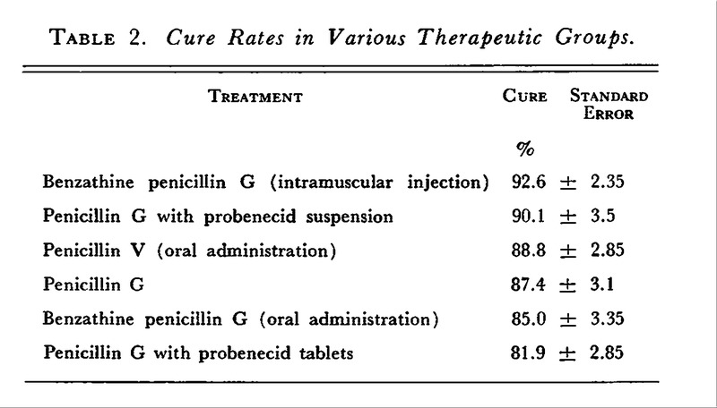 Penicillin in the Treatment of Streptococcal Infections — A