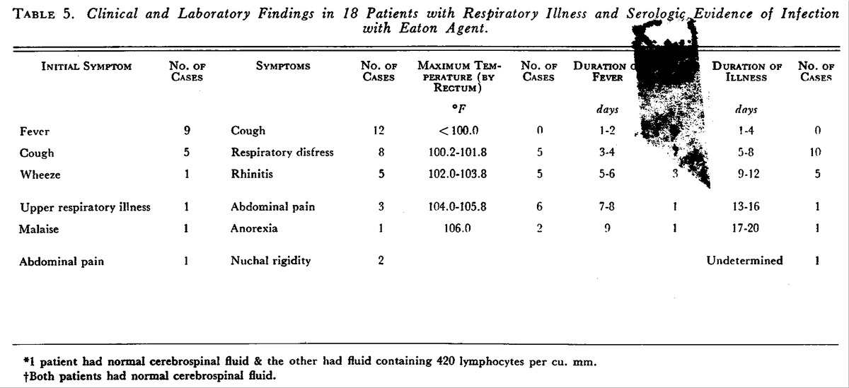 Serologic Evidence of Infection with Eaton Agent in Lower ...