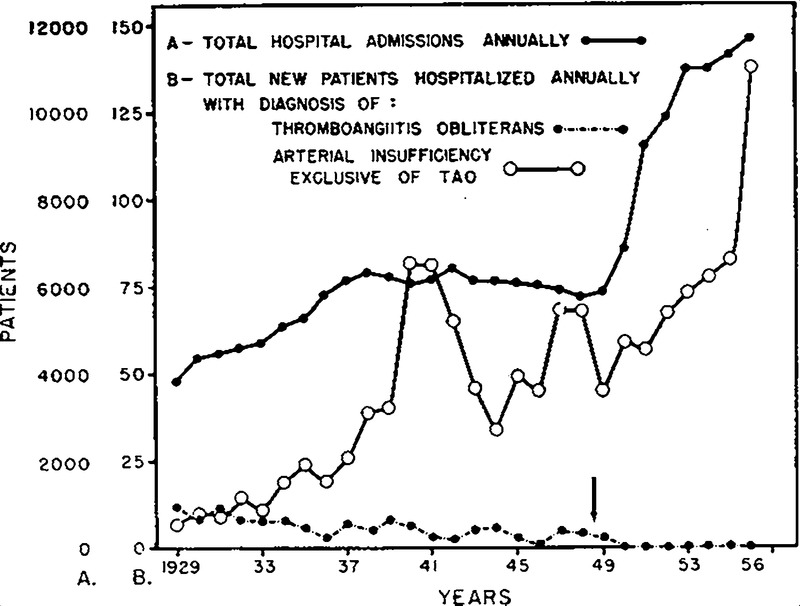A Critical Evaluation of Thromboangiitis Obliterans — The