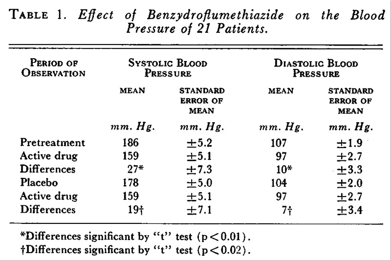 Effect of Benzydroflumethiazide on the Blood Pressure of 21 Patients.