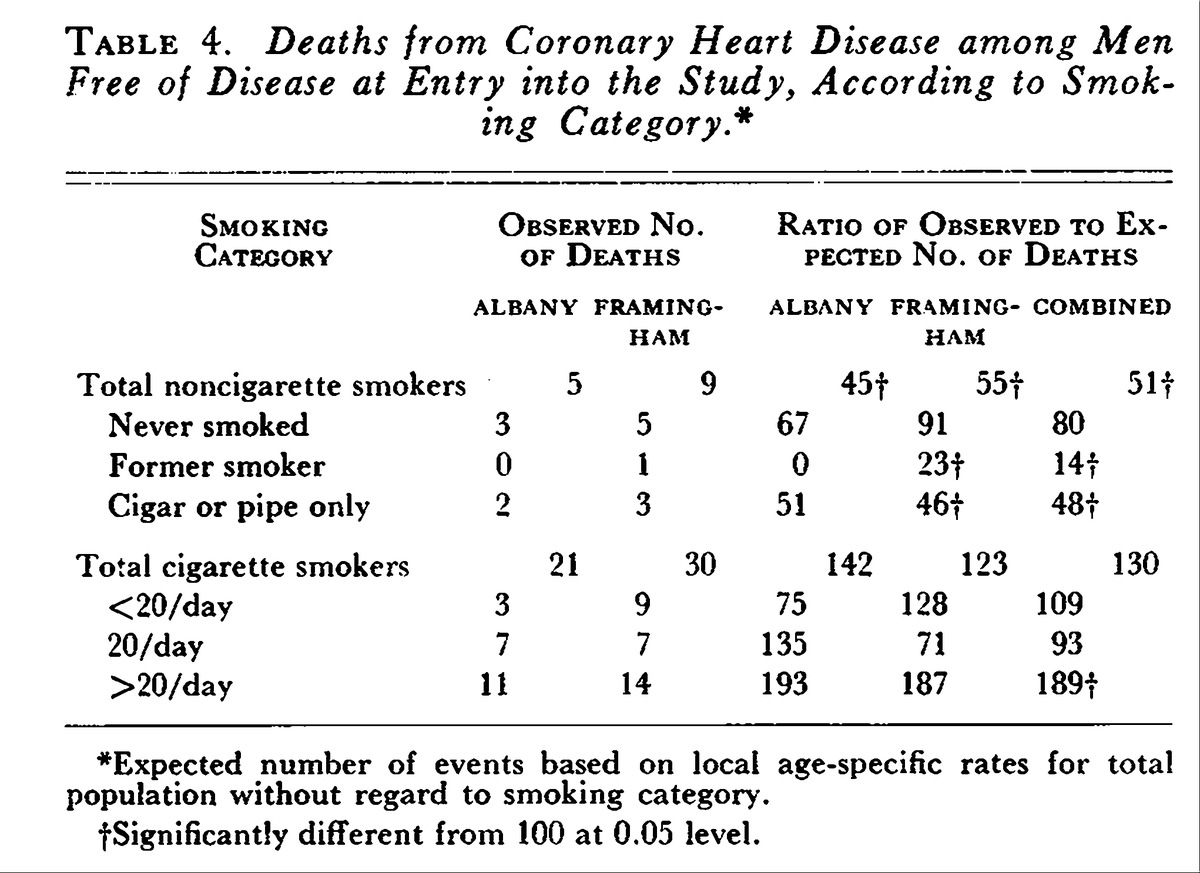 Cigarette Smoking and Coronary Heart Disease — Combined Experience ...