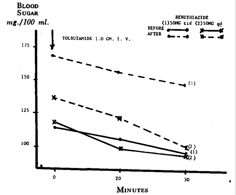 Influence Of Thiazide Diuretics On Carbohydrate Metabolism In