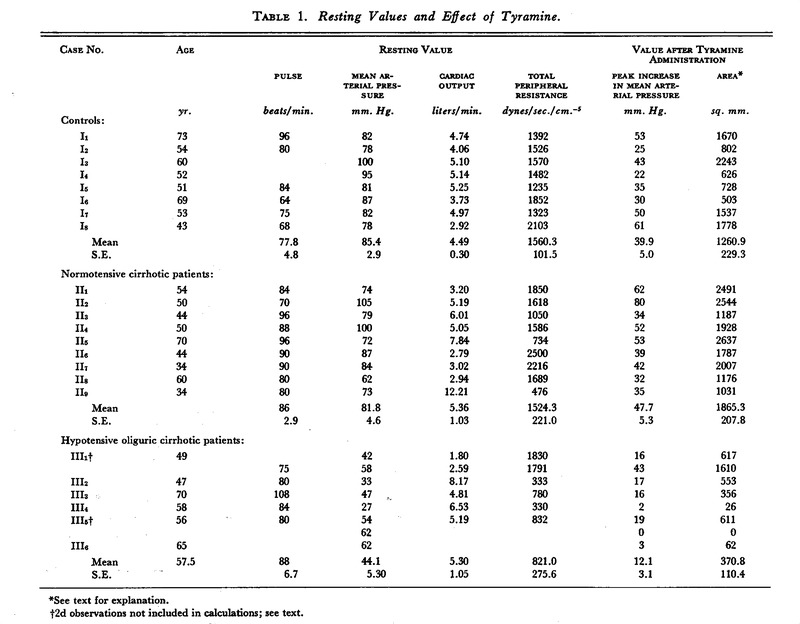 Studies Of The Cardiovascular System In The Hypotension Of Liver