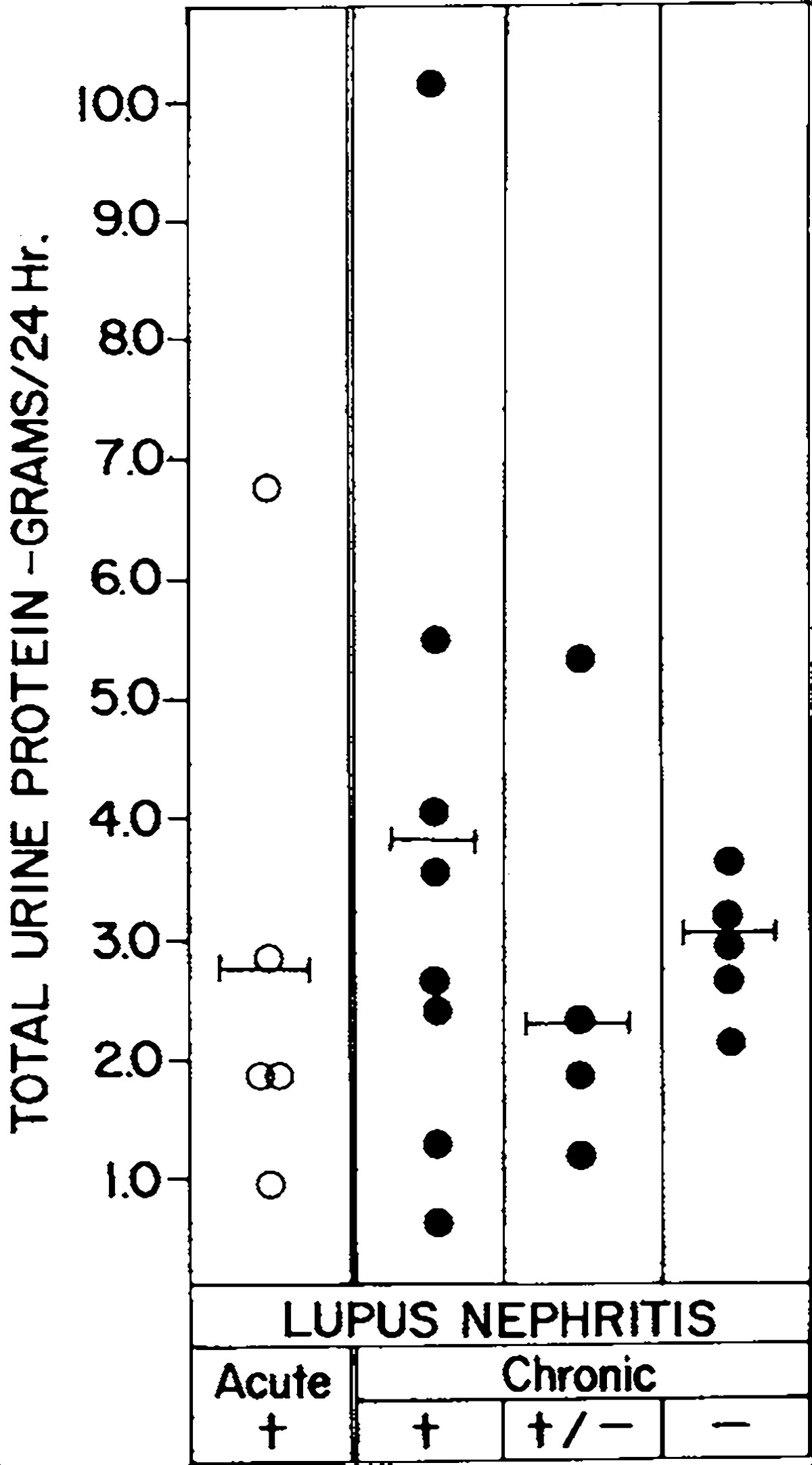 Significance of urinary gamma globulin in lupus nephritis figure 2 relation of total urinary protein to the stage and activity of lupus nephritis symbols as in figure 1 biocorpaavc