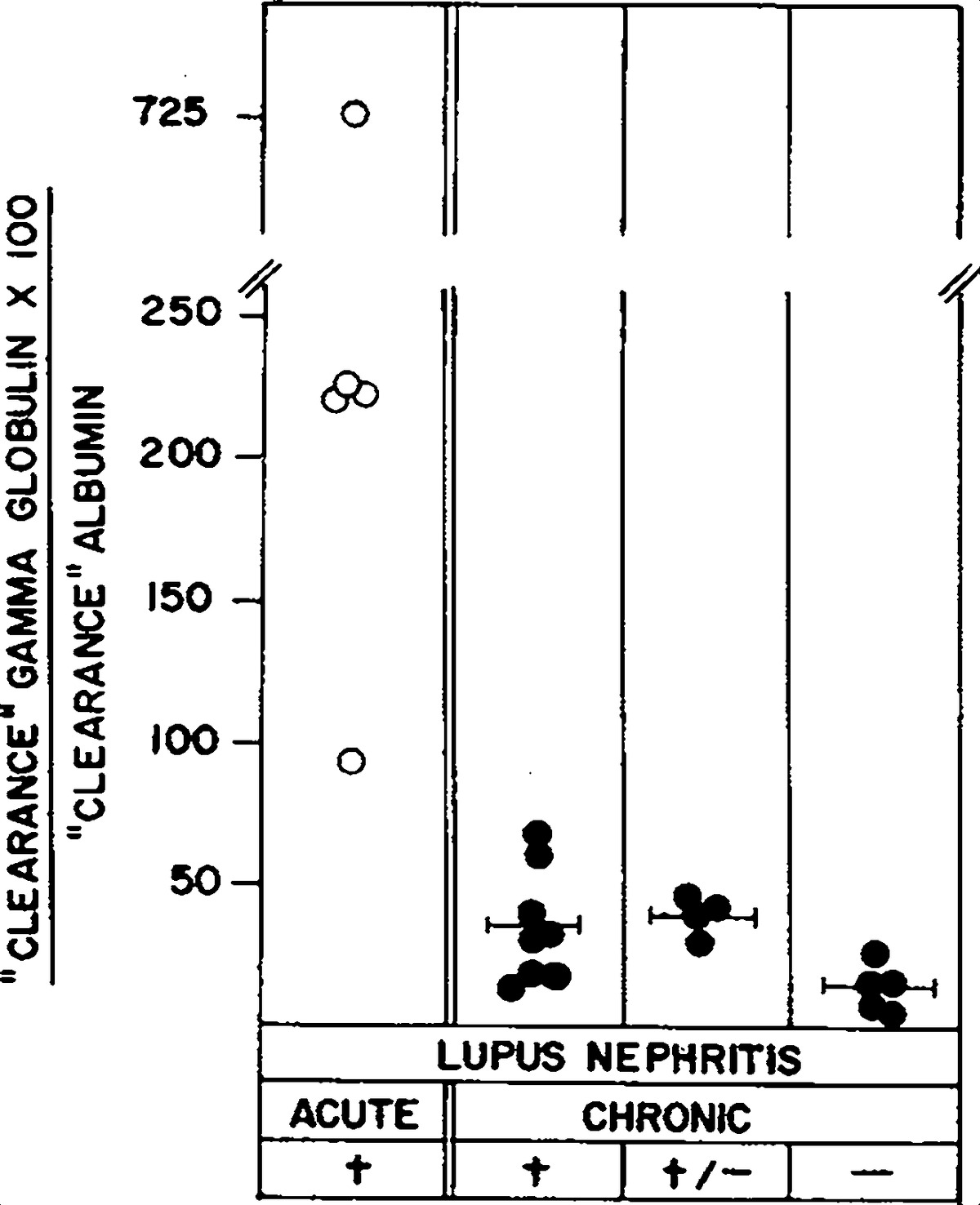 Significance of urinary gamma globulin in lupus nephritis figure 3 relation of clearance ratio to the stage and activity of lupus nephritis symbols as in figure 1 biocorpaavc