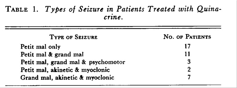 Quinacrine In The Treatment Of Refractory Petit Mal Epilepsy