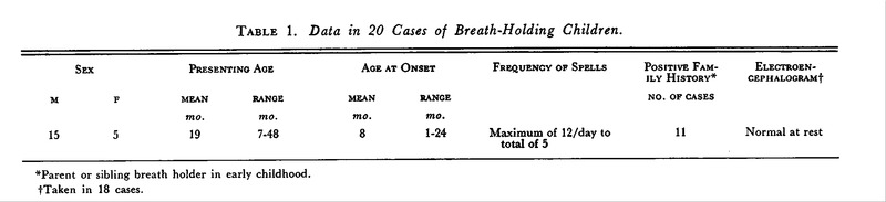 Mechanism of Seizures Associated with Breath-Holding Spells