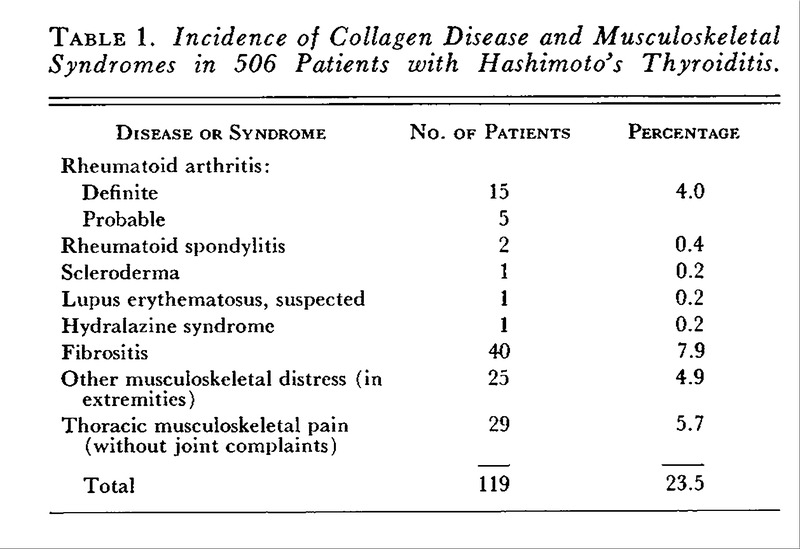 The Connective Tissue Diseases And Symptoms Associated With