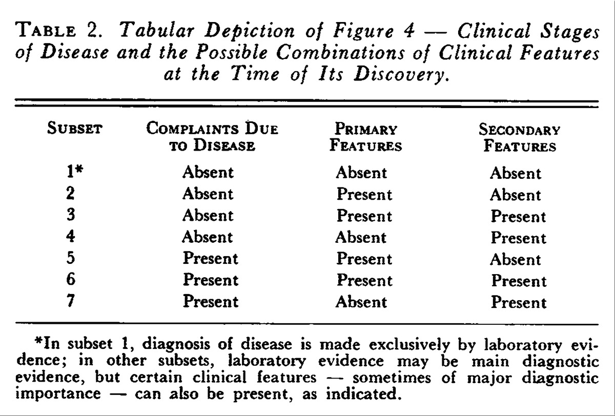 Boolean algebra and clinical taxonomy analytic synthesis of the tabular depiction of figure 4 clinical stages of disease and the possible combinations of clinical features at the time of its discovery biocorpaavc