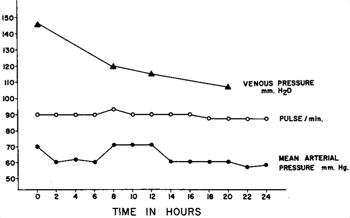 A Pattern Of Blood Volume Responses To Open Heart Surgery Nejm