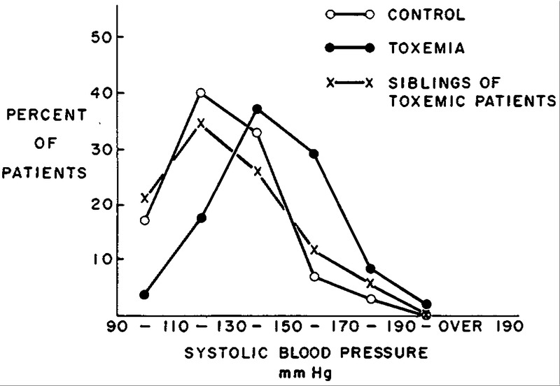 Distribution of Systolic Blood Pressure in Controls, in Women Who Had Been  Toxemic and in the Siblings of Previously Toxemic Women.