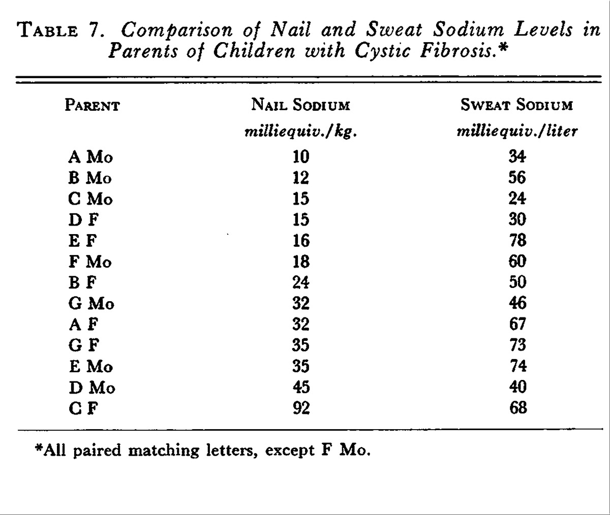 Studies in Cystic Fibrosis — Analysis of Nail Clippings for Sodium ...