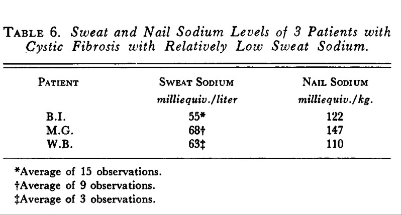 Sweat and Nail Sodium Levels of 3 Patients with Cystic Fibrosis with  Relatively Low Sweat Sodium.