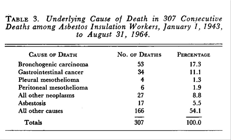 Relation between Exposure to Asbestos and Mesothelioma | NEJM