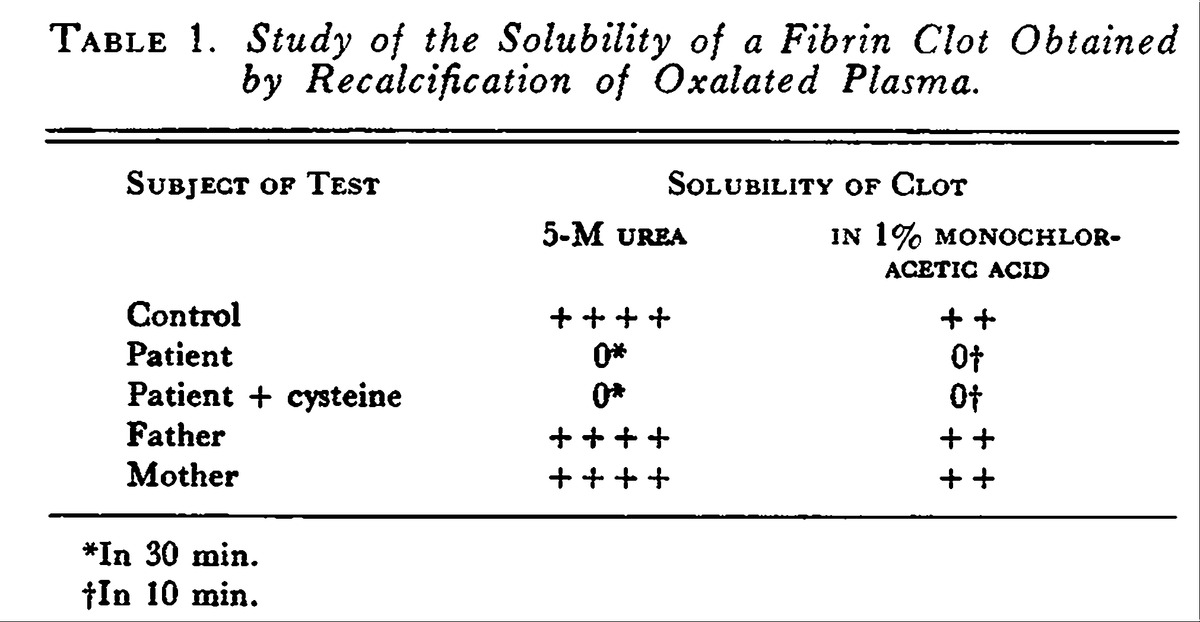 urea clot solubility essay An essay on the blood google books result searches related to urea clot solubility essay youtube about - 887 results .