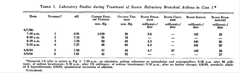 The Use of Sodium Bicarbonate in the Treatment of Acute Bronchial