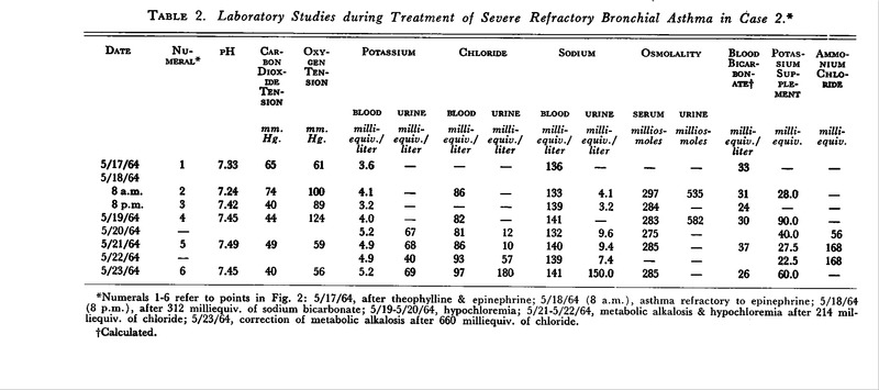 The Use of Sodium Bicarbonate in the Treatment of Acute