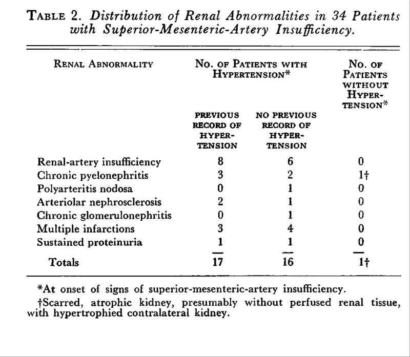 Relation Of Superior Mesenteric Artery Obstruction To Renal