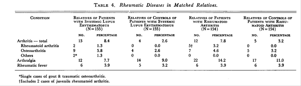 Table 4 Rheumatic Diseases In Matched Relatives