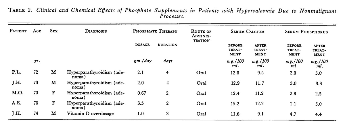 Inorganic Phosphate Treatment Of Hypercalcemia Of Diverse Etiologies