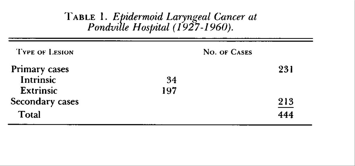 Cancer of the Larynx — Total Pondville Hospital Experience, 1927 ...
