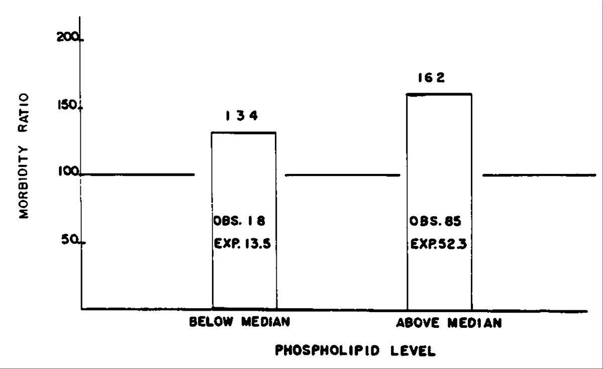 Serum cholesterol level, body mass index, and the risk of ...