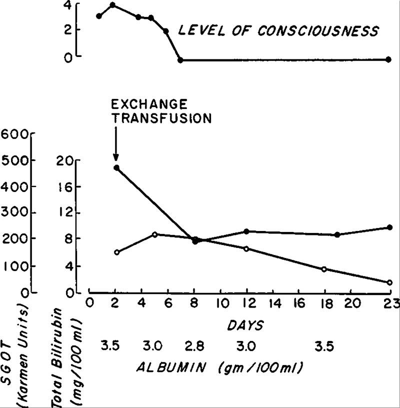 Treatment of Hepatic Coma by Exchange Blood Transfusion | NEJM